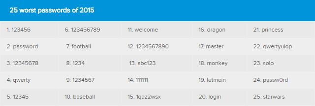 Los peores password utilizados en 2015